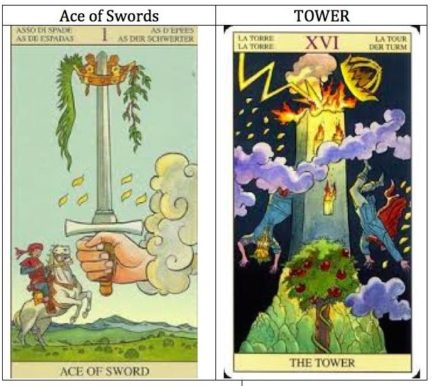 Tarot Tower and Ace of Swords | Ask my Cards