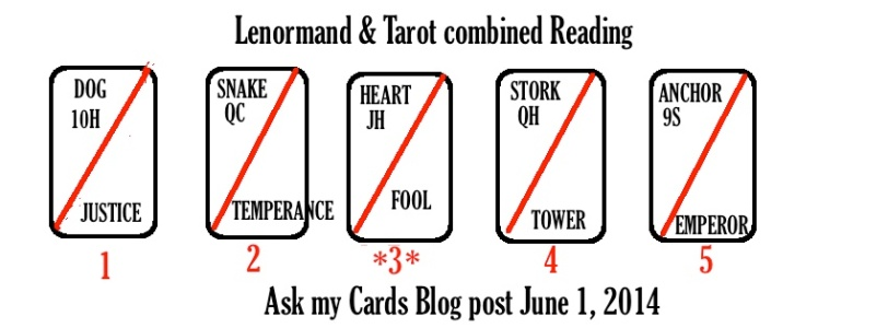 LENORMAND AND TAROT COMBINED 5 CARD READING