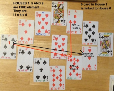 Astrology 13 card layout April 2015 HOUSES 1 5 9